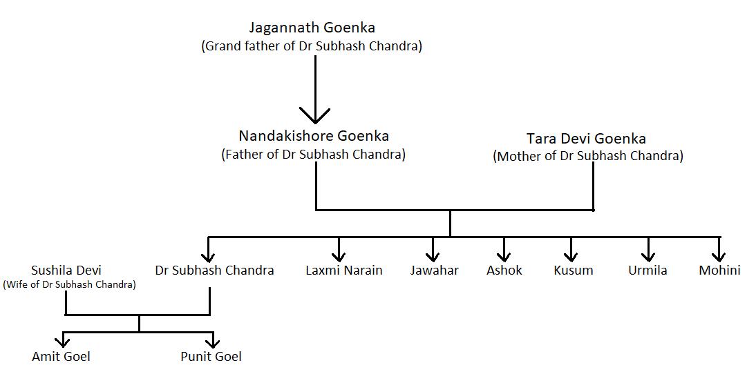 Dr Subhash Chandra Family Tree